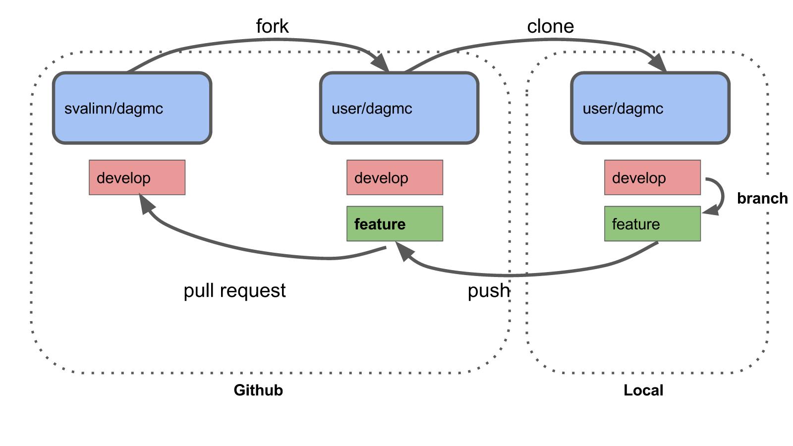 RStudio and Git