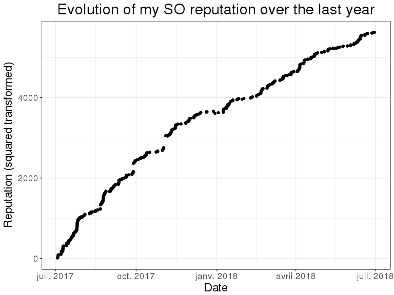 One year as a subscriber to Stack Overflow