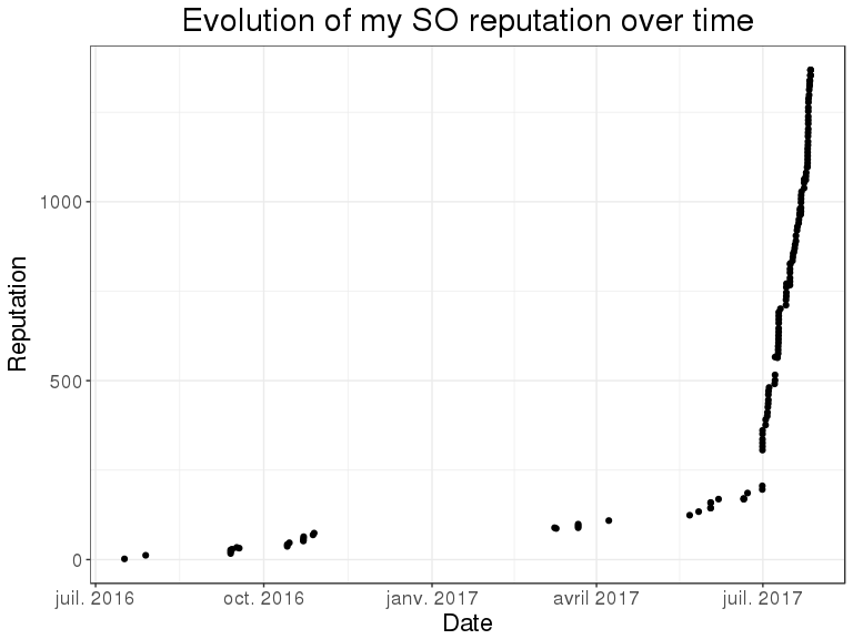 One month as a procrastinator on Stack Overflow