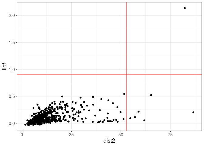 Detecting outlier samples in PCA | R-bloggers