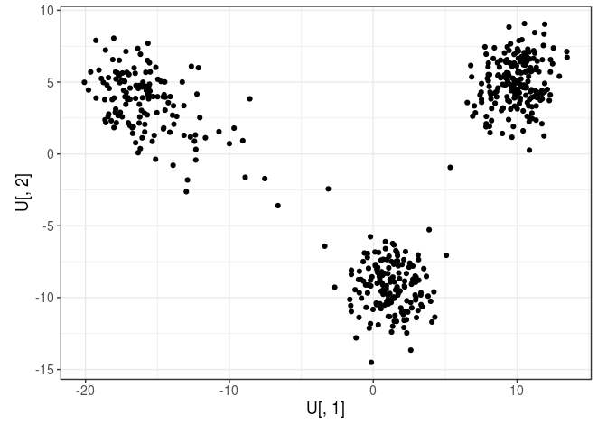 Detecting outlier samples in PCA